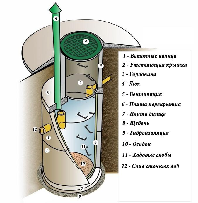 Схема однокамерного септика