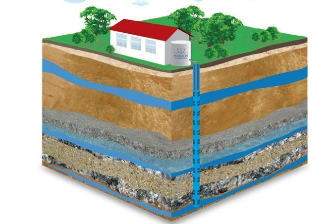 Определение грунтовых вод