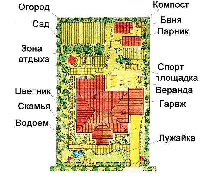Рациональное планирование участка