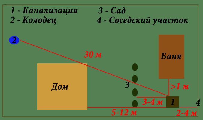 Схема расположения объекта земельном участке 179