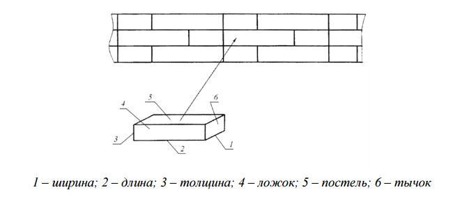 Обозначение сторон кирпича на фрагменте кладки