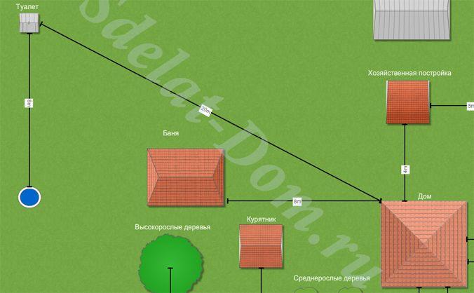 Схема расположения коммуникаций на участке