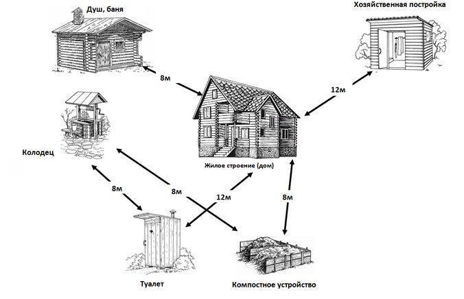 Правила и нормы расположения дома и построек на участке