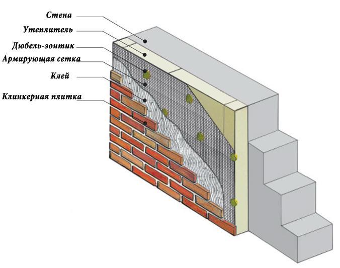 Схема монтажа клинкерной плитки