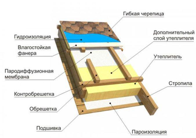 Схема кровельного пирога для мягкой черепицы