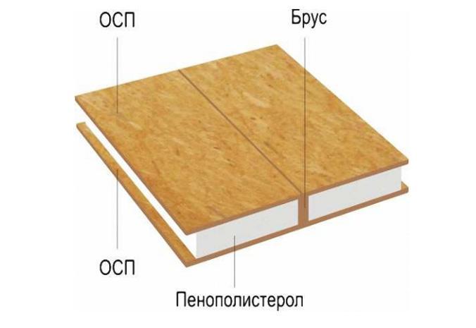 Схема устройства SIP-панели