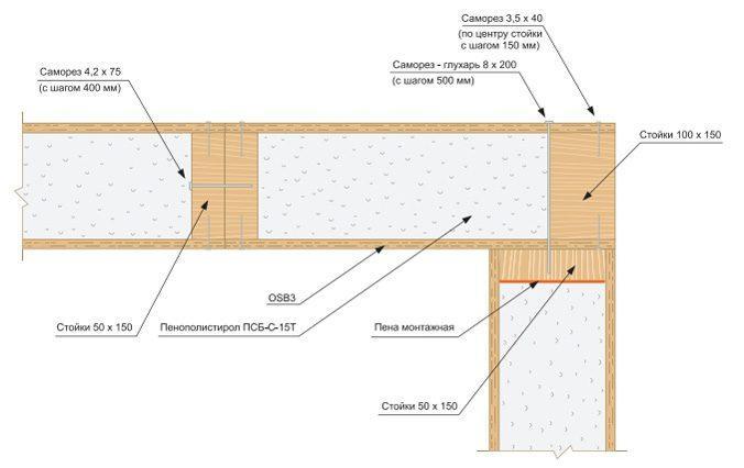 Схема устройства несущих стен из СИП-панелей