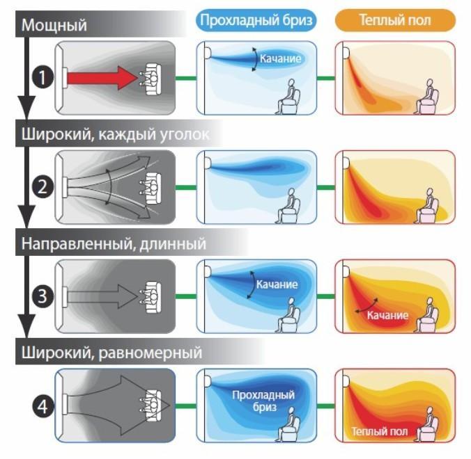 распределение температуры в помещении