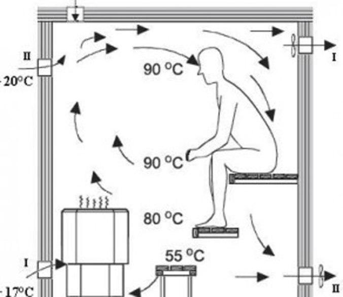 распределение температуры в бане
