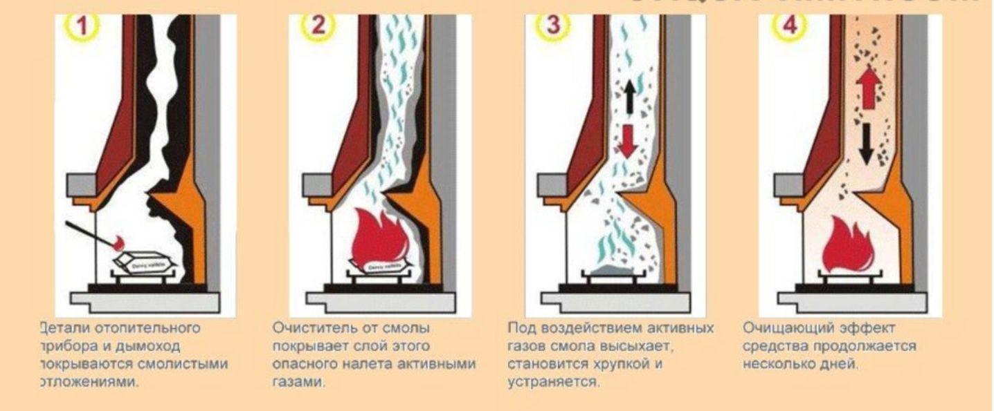 химическое очищение трубы