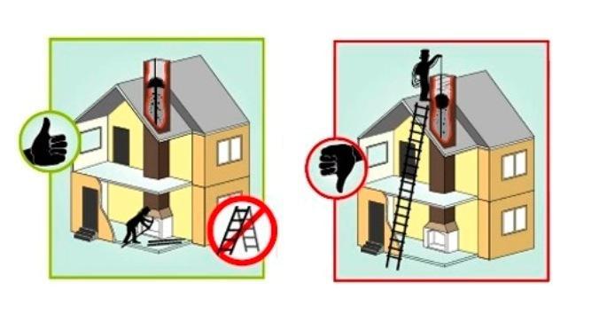 как правильно чистить дымоход
