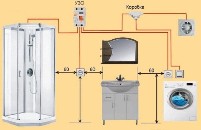 проводка электропроводки в ванной