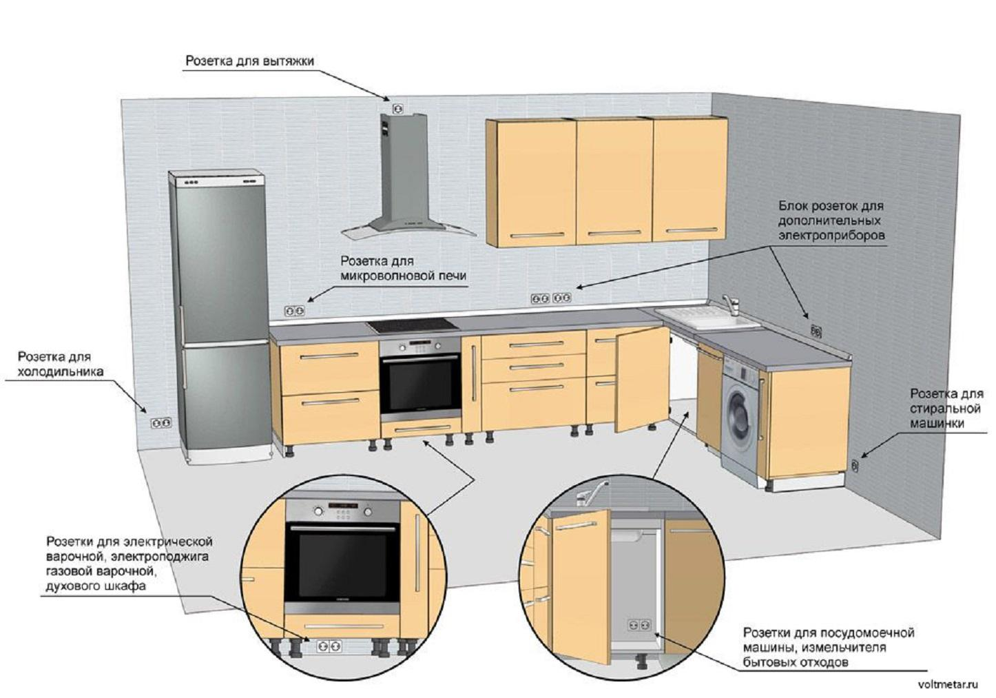потребители электроэнергии на кухне