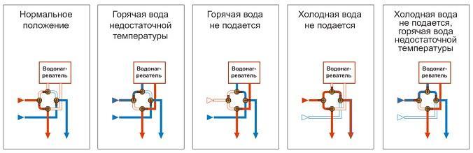 варианты подключения водонагревателя