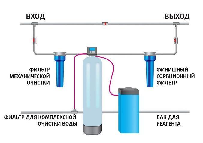фильтры для дома