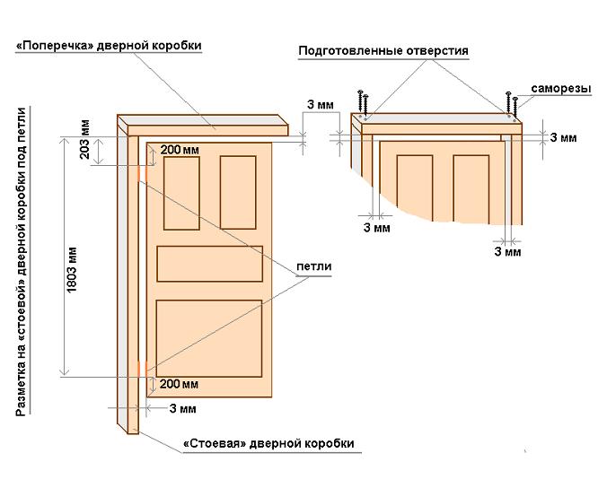 замеры для установки двери