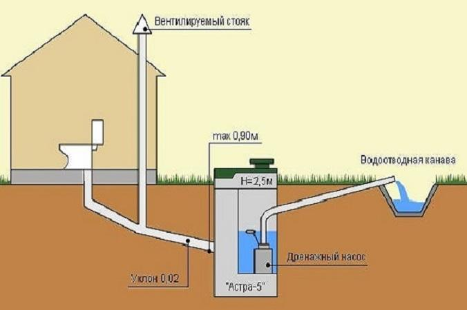 естественная канализация