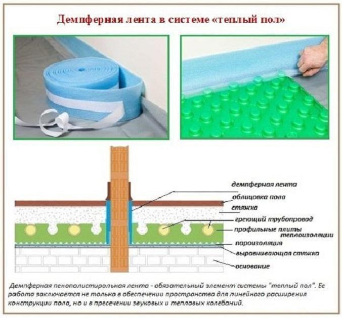 использование ленты