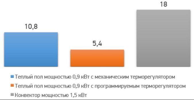 сравнение стоимости затрат электроэнергии для разных типов полов